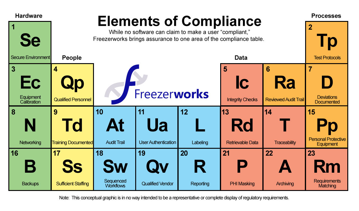 Periodic Table displaying the Elements of Compliance needed to maintain a Regulated Lab, such as Audit Trails and Reporting